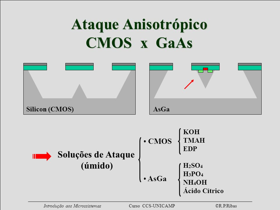 Ataque Anisotrópico CMOS x GaAs