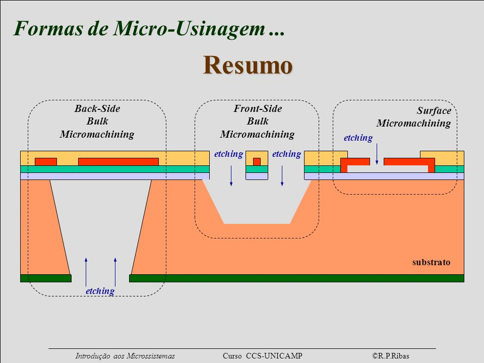 Resumo Formas de Micro-Usinagem ... Back-Side Bulk Micromachining