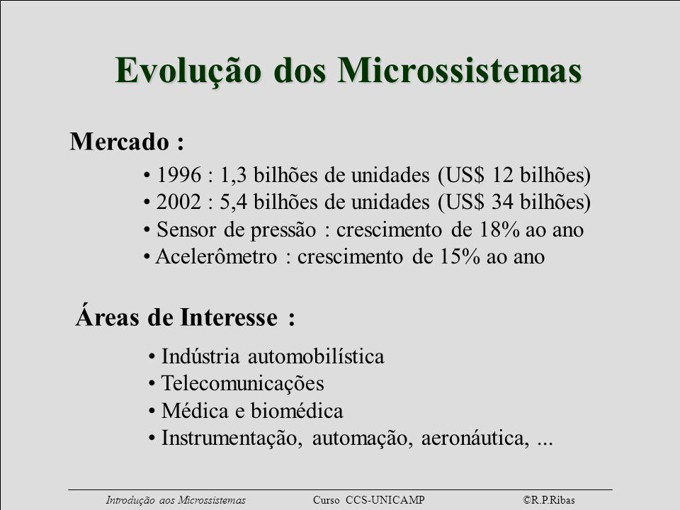 Evolução dos Microssistemas