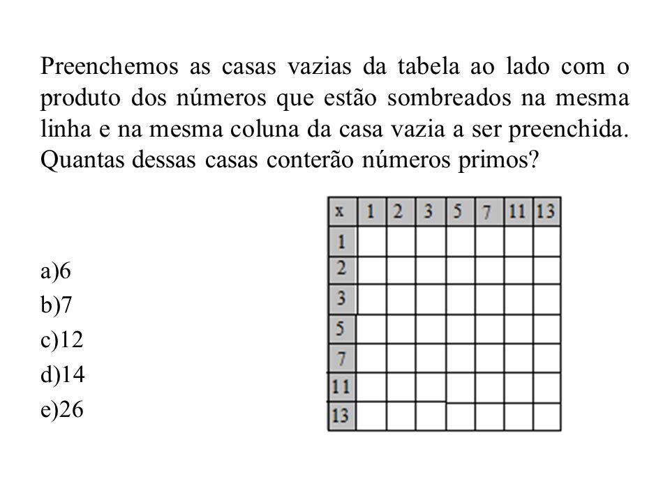 Preenchemos as casas vazias da tabela ao lado com o produto dos números que estão sombreados na mesma linha e na mesma coluna da casa vazia a ser preenchida. Quantas dessas casas conterão números primos