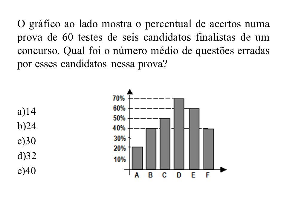 O gráfico ao lado mostra o percentual de acertos numa prova de 60 testes de seis candidatos finalistas de um concurso. Qual foi o número médio de questões erradas por esses candidatos nessa prova