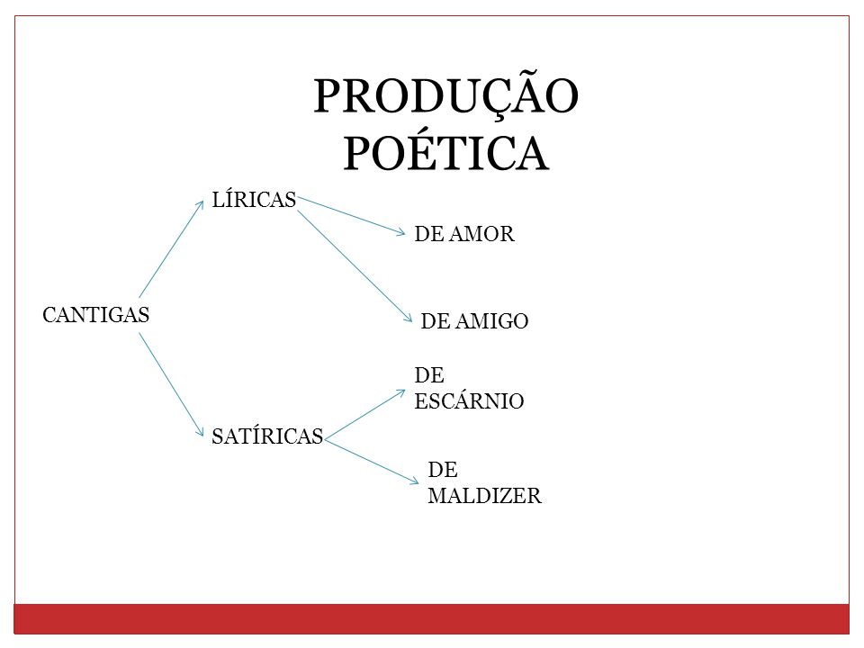 PRODUÇÃO POÉTICA LÍRICAS DE AMOR CANTIGAS DE AMIGO DE ESCÁRNIO