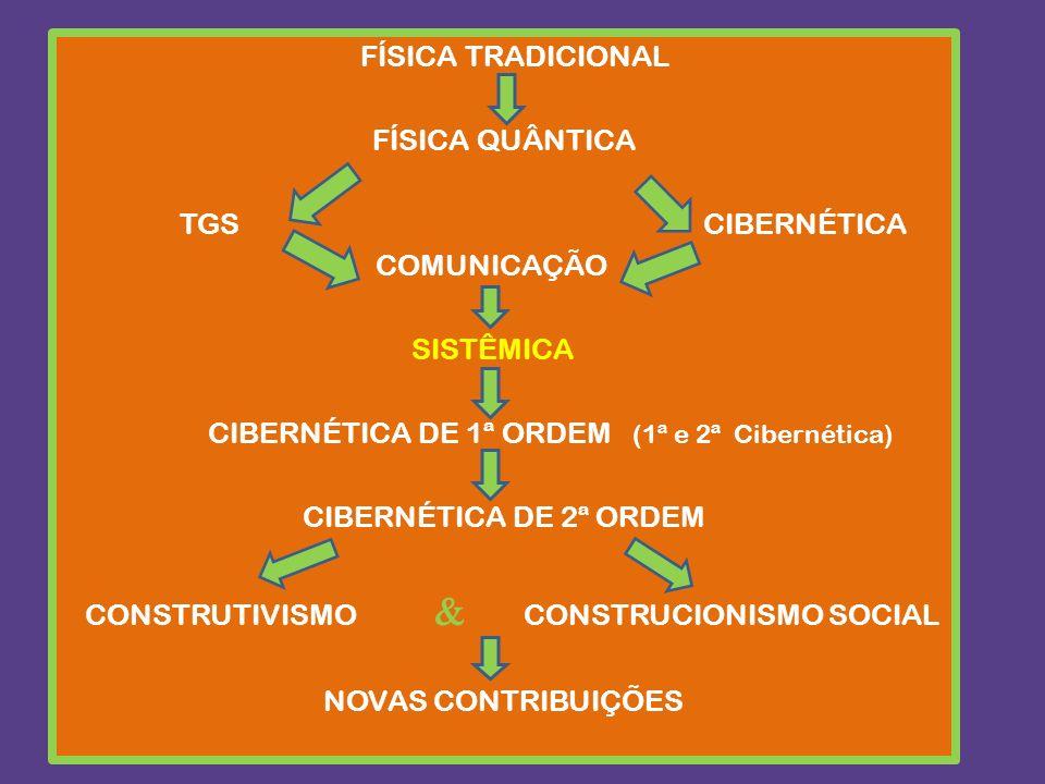 FÍSICA TRADICIONAL FÍSICA QUÂNTICA TGS CIBERNÉTICA COMUNICAÇÃO SISTÊMICA CIBERNÉTICA DE 1ª ORDEM (1ª e 2ª Cibernética) CIBERNÉTICA DE 2ª ORDEM CONSTRUTIVISMO  CONSTRUCIONISMO SOCIAL NOVAS CONTRIBUIÇÕES