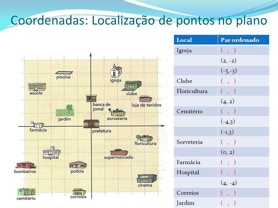 Coordenadas: Localização de pontos no plano
