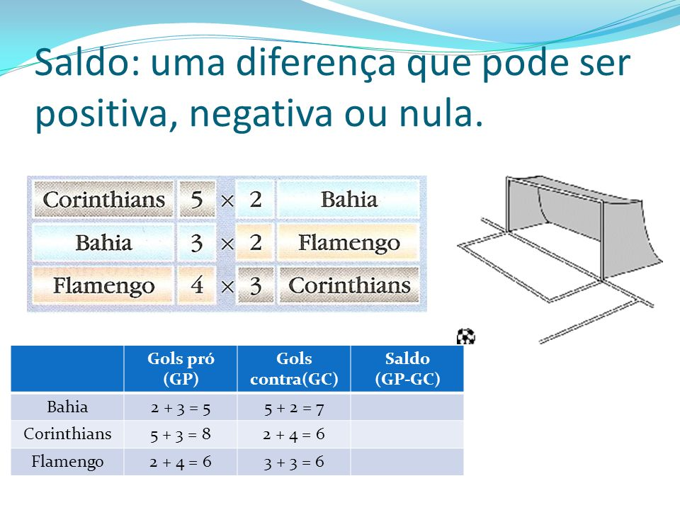 Saldo: uma diferença que pode ser positiva, negativa ou nula.
