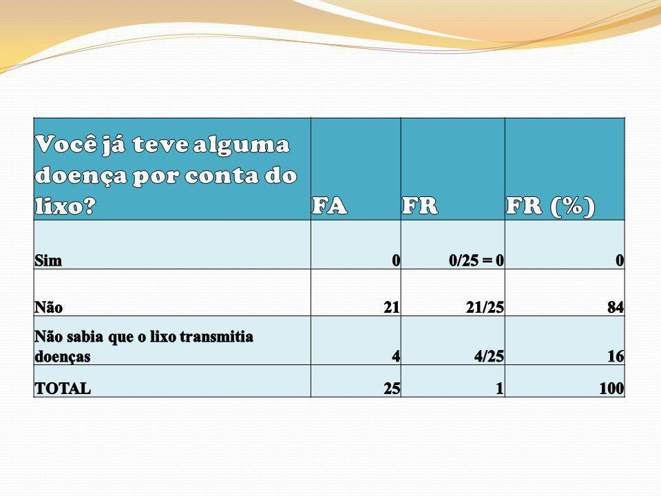 Você já teve alguma doença por conta do lixo FA FR FR (%)