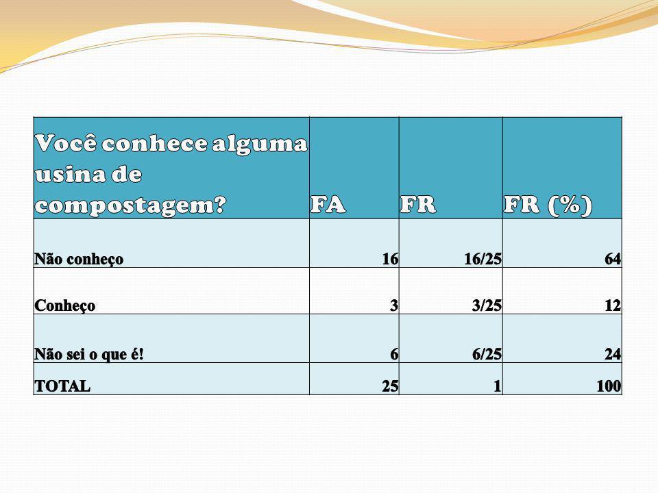 Você conhece alguma usina de compostagem FA FR FR (%)