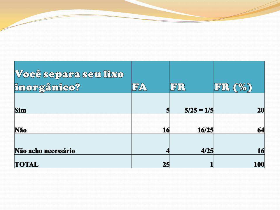 Você separa seu lixo inorgânico FA FR FR (%)