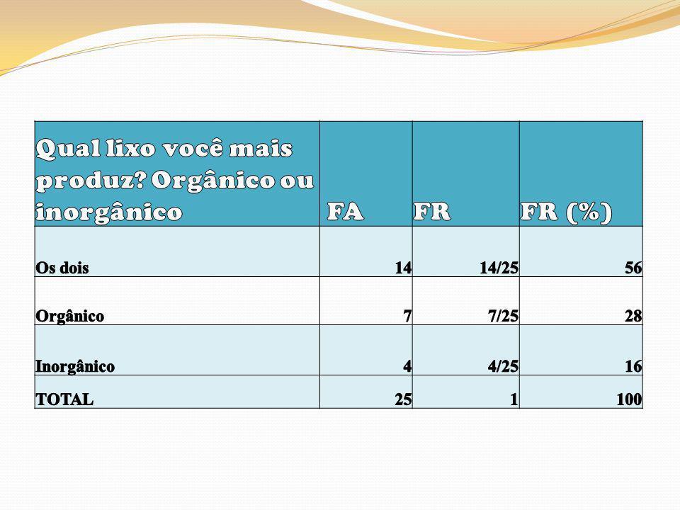 Qual lixo você mais produz Orgânico ou inorgânico FA FR FR (%)