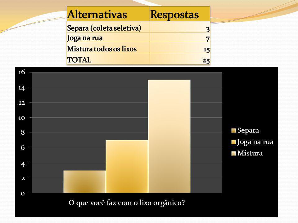 Alternativas Respostas Separa (coleta seletiva) 3 Joga na rua 7