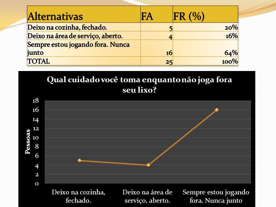Alternativas FA FR (%) Deixo na cozinha, fechado. 5 20%