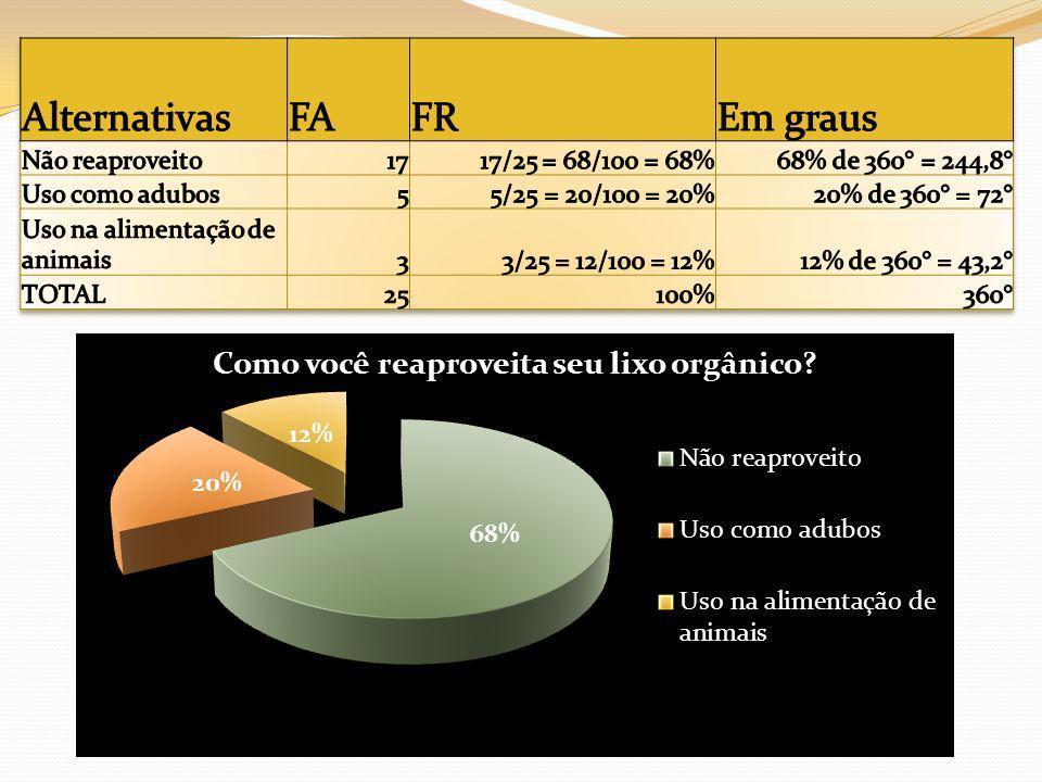 Alternativas FA FR Em graus Não reaproveito 17 17/25 = 68/100 = 68%