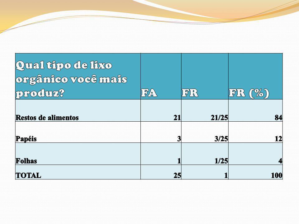 Qual tipo de lixo orgânico você mais produz FA FR FR (%)