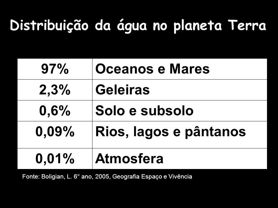 Distribuição da água no planeta Terra