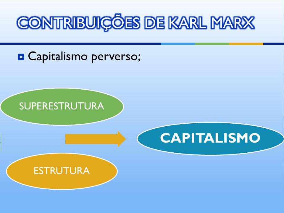 CONTRIBUIÇÕES DE KARL MARX
