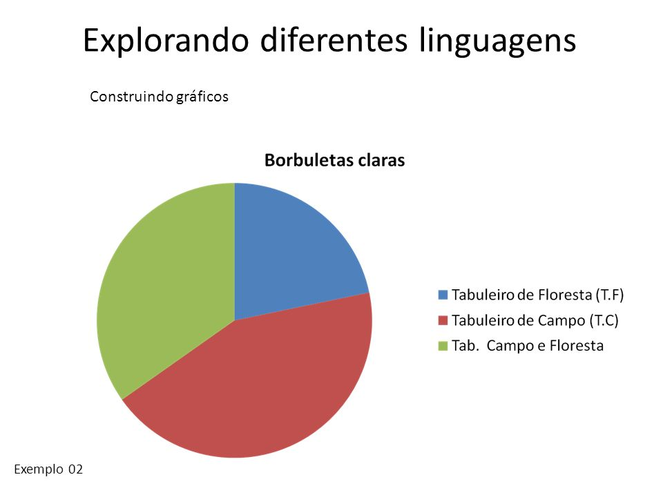 Explorando diferentes linguagens