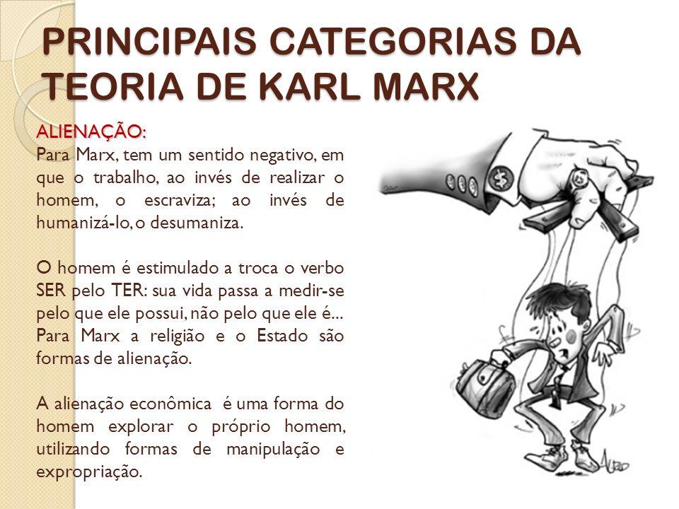 PRINCIPAIS CATEGORIAS DA TEORIA DE KARL MARX