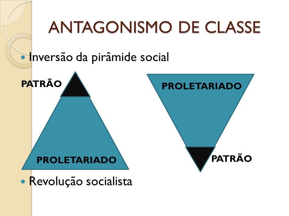 ANTAGONISMO DE CLASSE Inversão da pirâmide social Revolução socialista