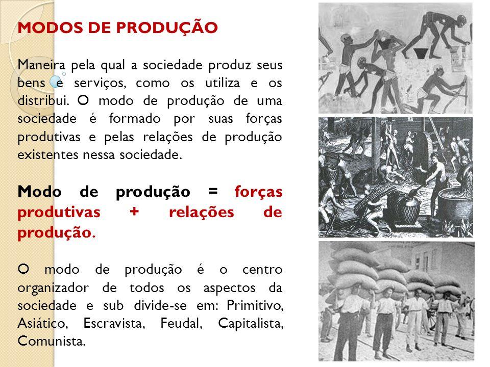 Modo de produção = forças produtivas + relações de produção.