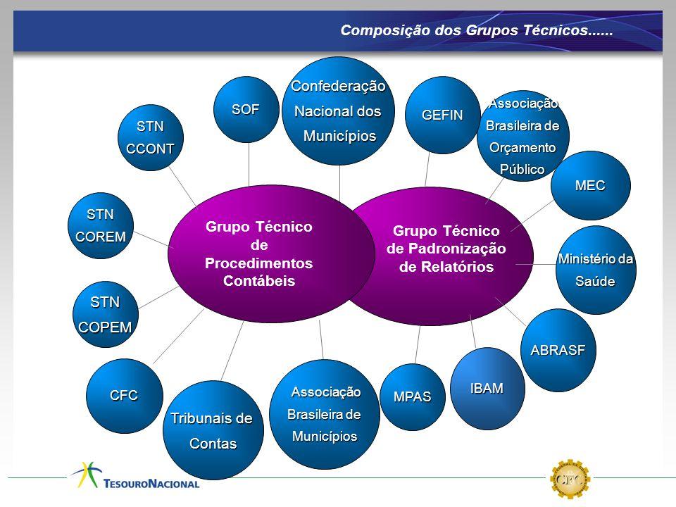 Composição dos Grupos Técnicos......