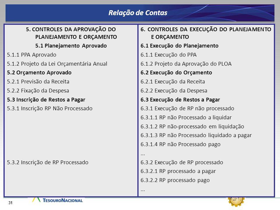 Relação de Contas5. CONTROLES DA APROVAÇÃO DO PLANEJAMENTO E ORÇAMENTO. 5.1 Planejamento Aprovado. 5.1.1 PPA Aprovado.
