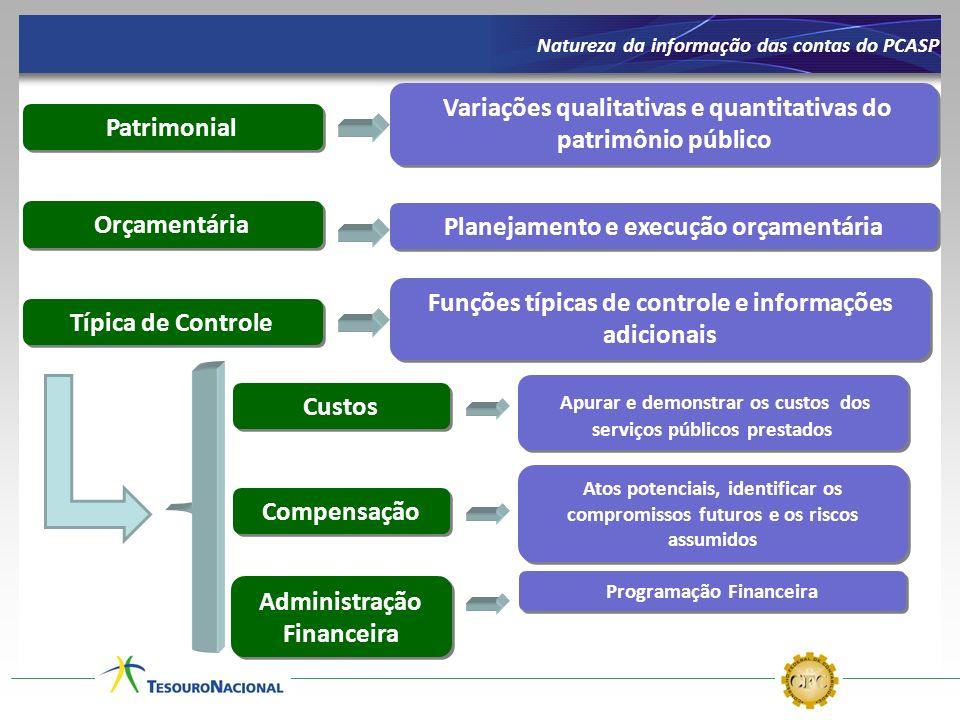 Variações qualitativas e quantitativas do patrimônio público