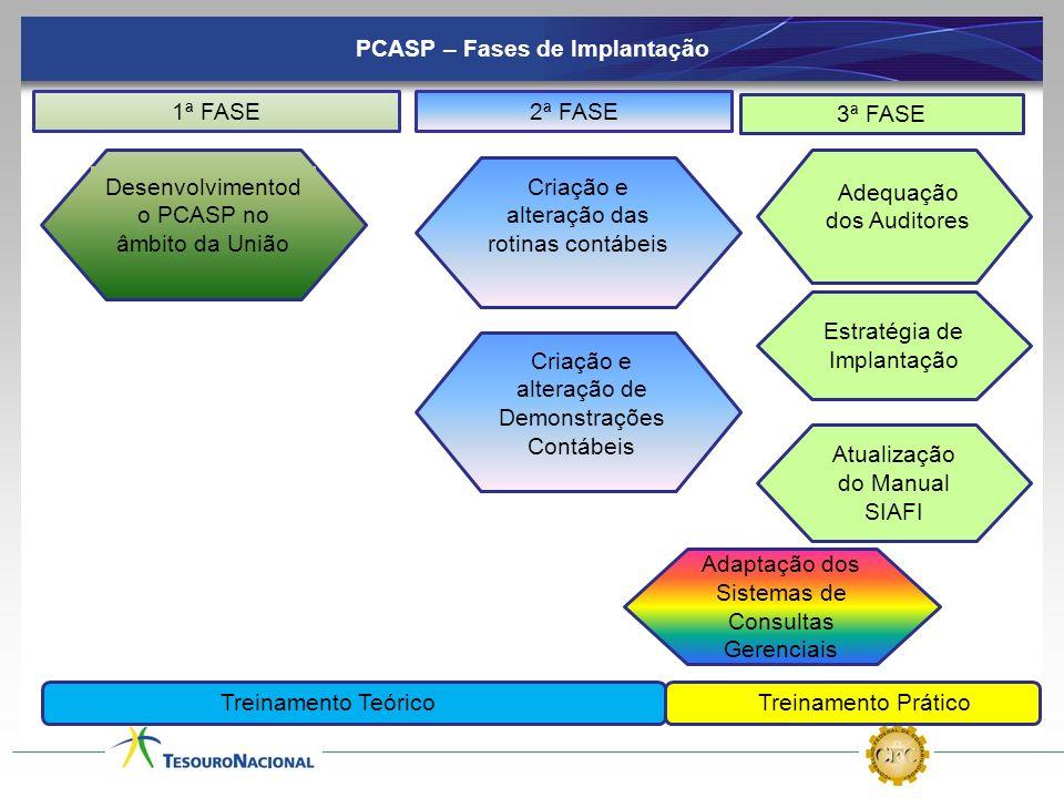 PCASP – Fases de Implantação