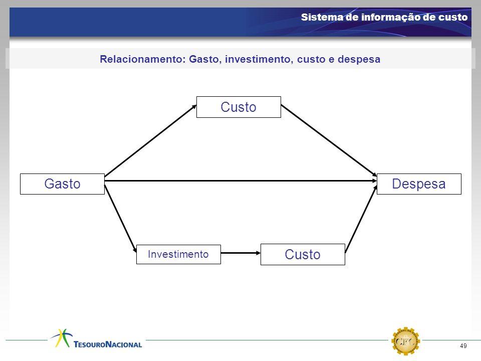 Relacionamento: Gasto, investimento, custo e despesa