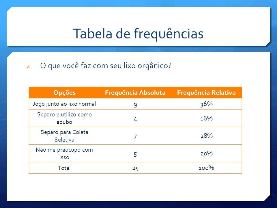 Tabela de frequências O que você faz com seu lixo orgânico Opções