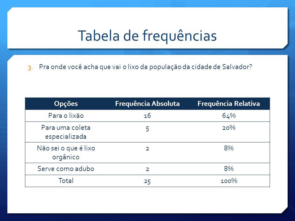 Tabela de frequências Pra onde você acha que vai o lixo da população da cidade de Salvador Opções.