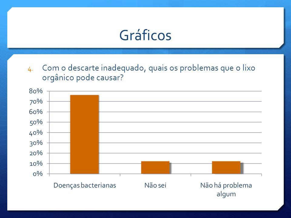 Gráficos Com o descarte inadequado, quais os problemas que o lixo orgânico pode causar