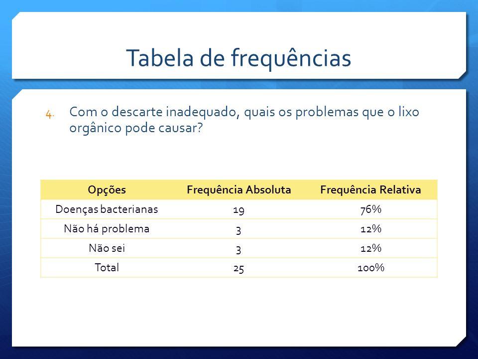 Tabela de frequências Com o descarte inadequado, quais os problemas que o lixo orgânico pode causar