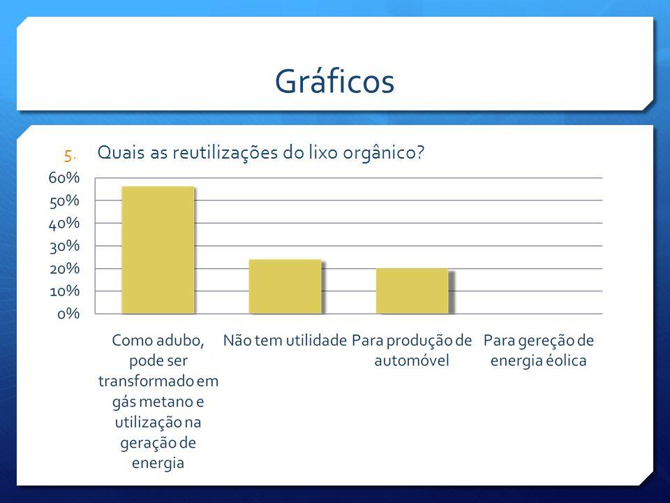 Gráficos Quais as reutilizações do lixo orgânico