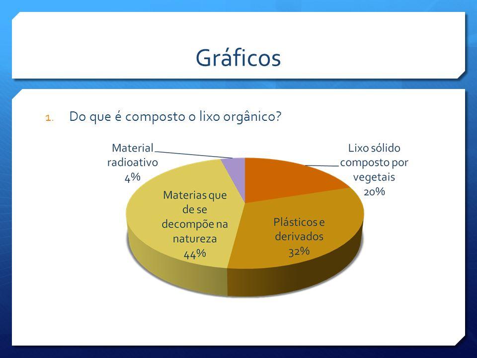 Gráficos Do que é composto o lixo orgânico