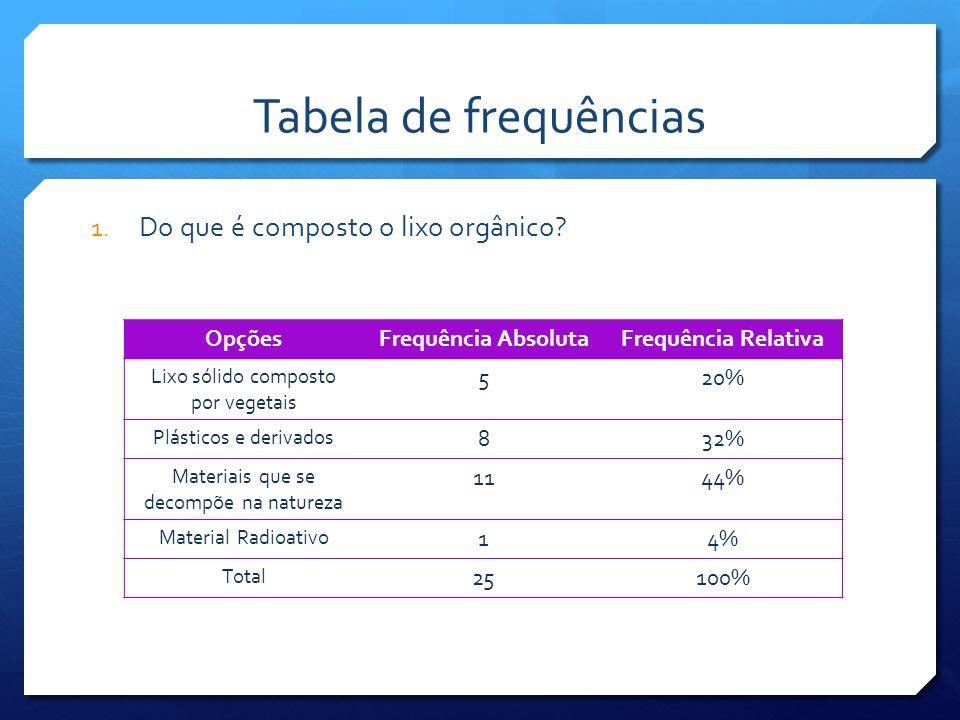 Tabela de frequências Do que é composto o lixo orgânico Opções