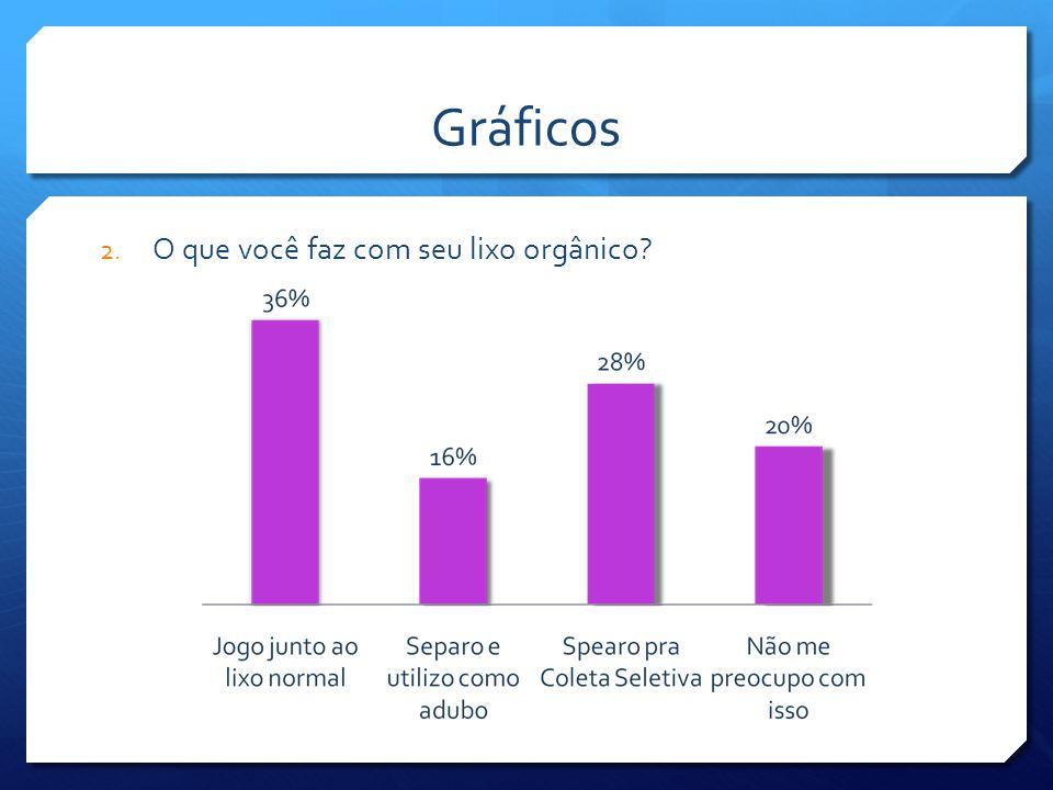 Gráficos O que você faz com seu lixo orgânico