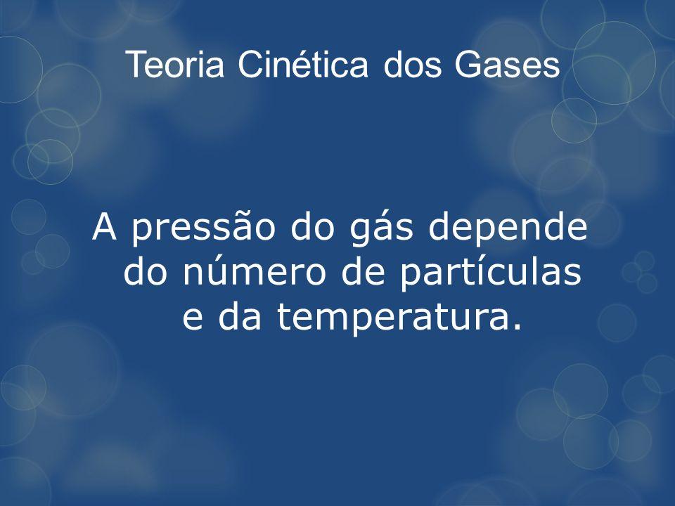 A pressão do gás depende do número de partículas e da temperatura.