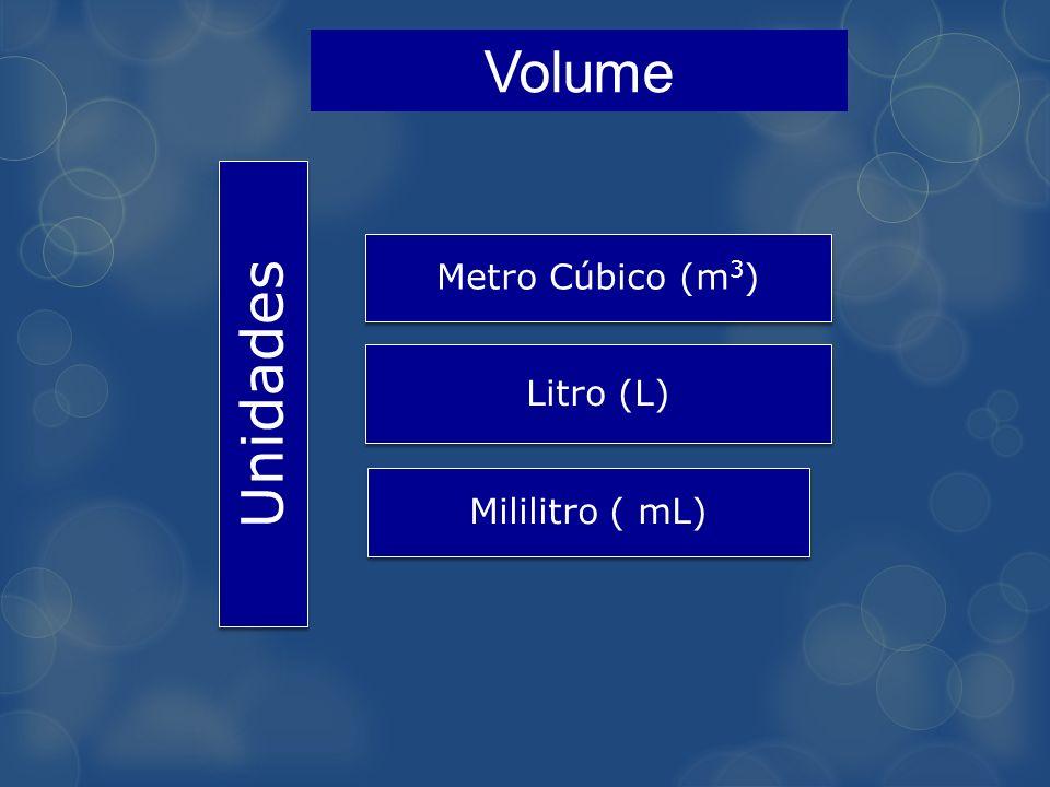 Volume Unidades Metro Cúbico (m3) Litro (L) Mililitro ( mL)