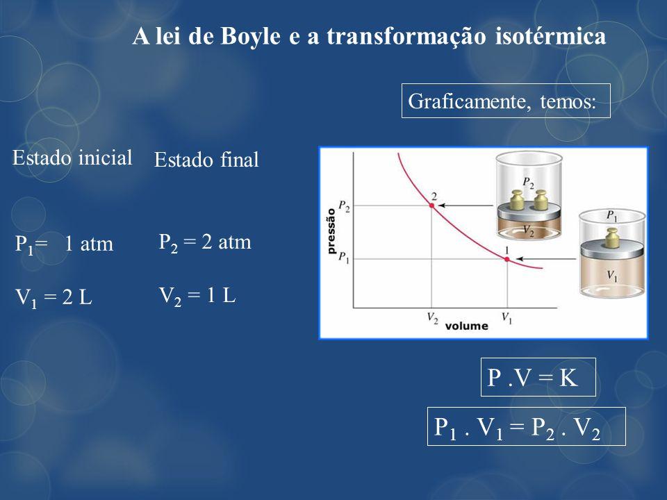A lei de Boyle e a transformação isotérmica