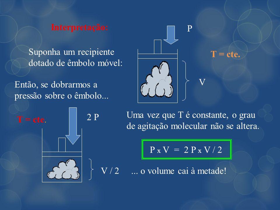 Interpretação:P. Suponha um recipiente dotado de êmbolo móvel: T = cte. V. Então, se dobrarmos a pressão sobre o êmbolo...