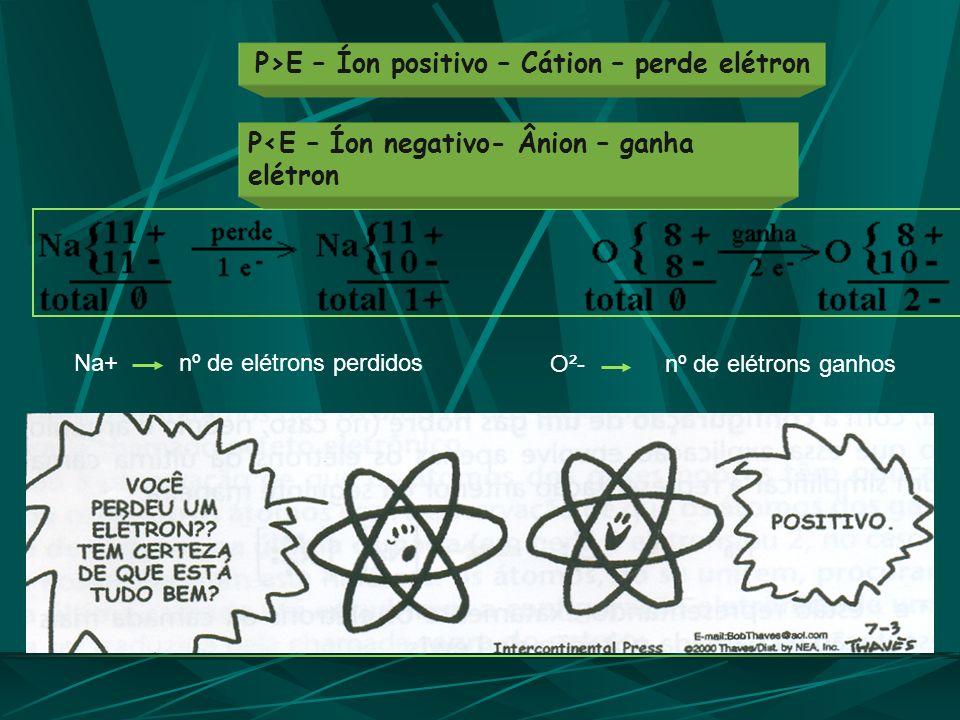 P<E – Íon negativo- Ânion – ganha elétron