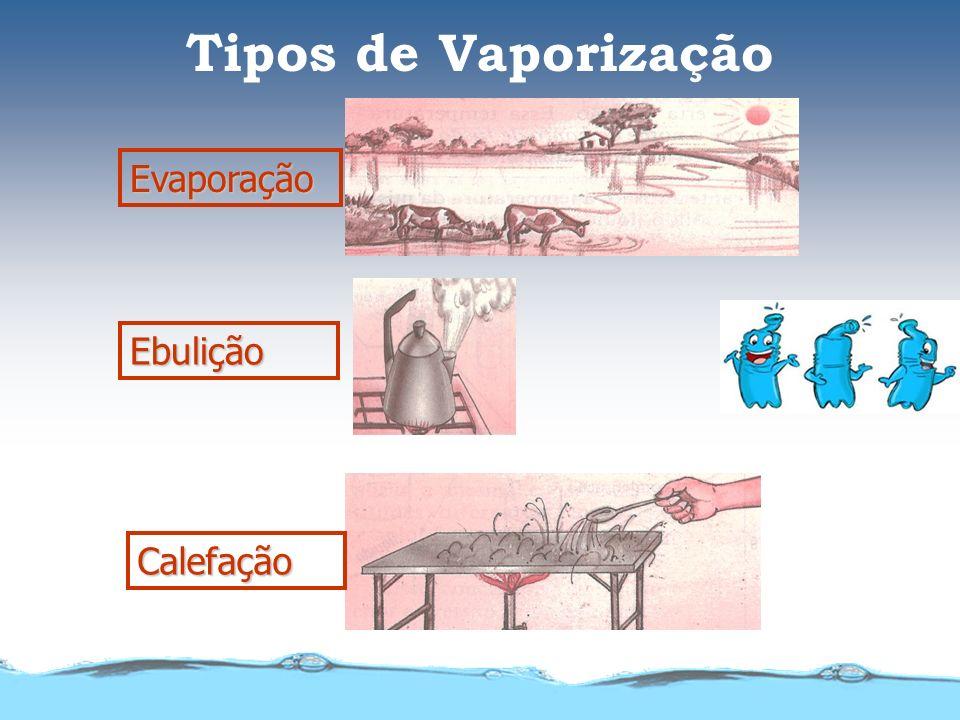 Tipos de Vaporização Evaporação Ebulição Calefação
