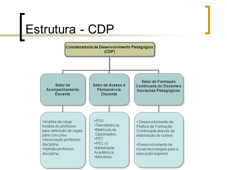 Estrutura - CDP Coordenadoria de Desenvolvimento Pedagógico (CDP)