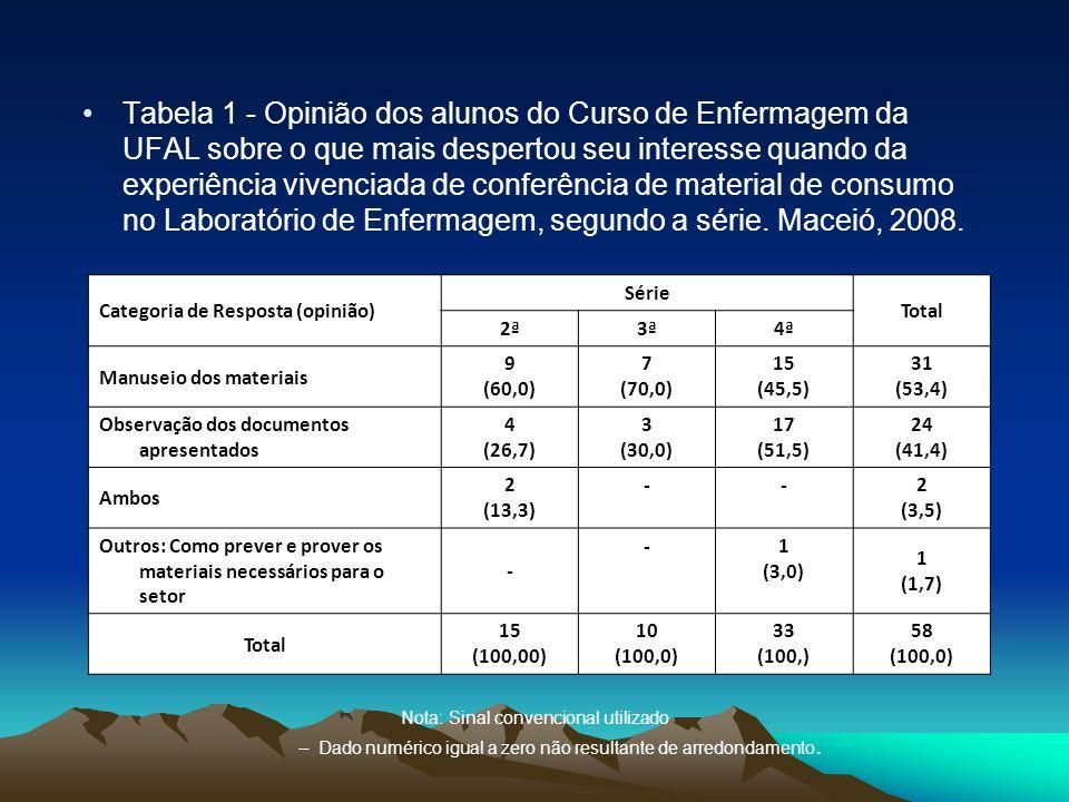 Tabela 1 - Opinião dos alunos do Curso de Enfermagem da UFAL sobre o que mais despertou seu interesse quando da experiência vivenciada de conferência de material de consumo no Laboratório de Enfermagem, segundo a série. Maceió, 2008.