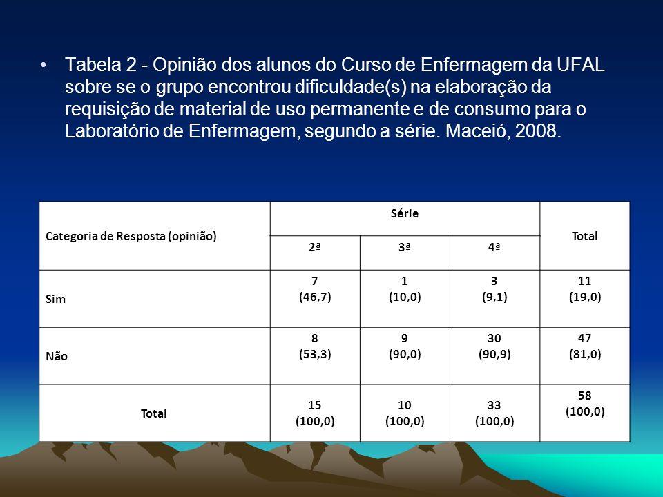 Tabela 2 - Opinião dos alunos do Curso de Enfermagem da UFAL sobre se o grupo encontrou dificuldade(s) na elaboração da requisição de material de uso permanente e de consumo para o Laboratório de Enfermagem, segundo a série. Maceió, 2008.