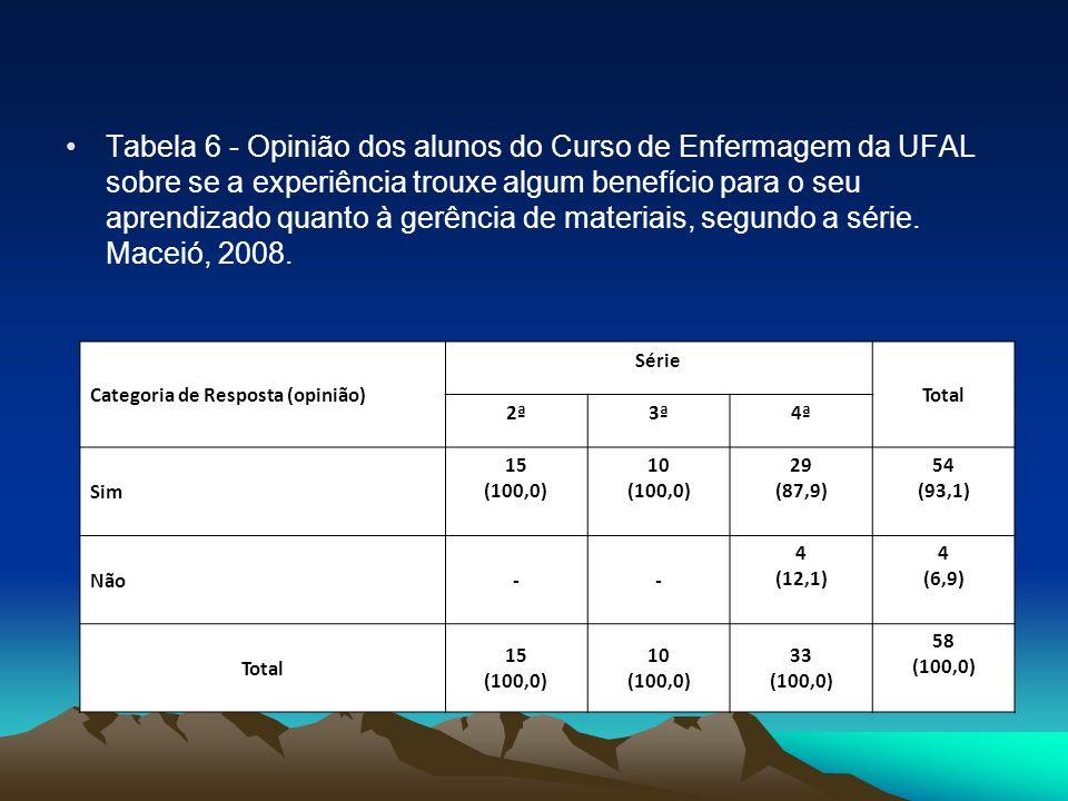 Tabela 6 - Opinião dos alunos do Curso de Enfermagem da UFAL sobre se a experiência trouxe algum benefício para o seu aprendizado quanto à gerência de materiais, segundo a série. Maceió, 2008.