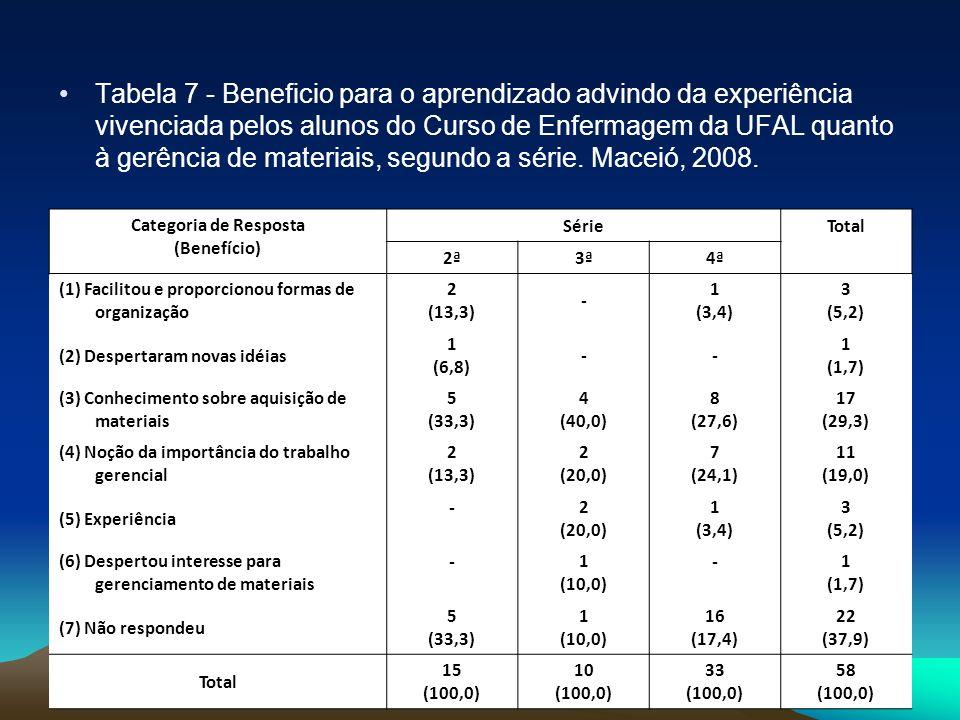 Tabela 7 - Beneficio para o aprendizado advindo da experiência vivenciada pelos alunos do Curso de Enfermagem da UFAL quanto à gerência de materiais, segundo a série. Maceió, 2008.
