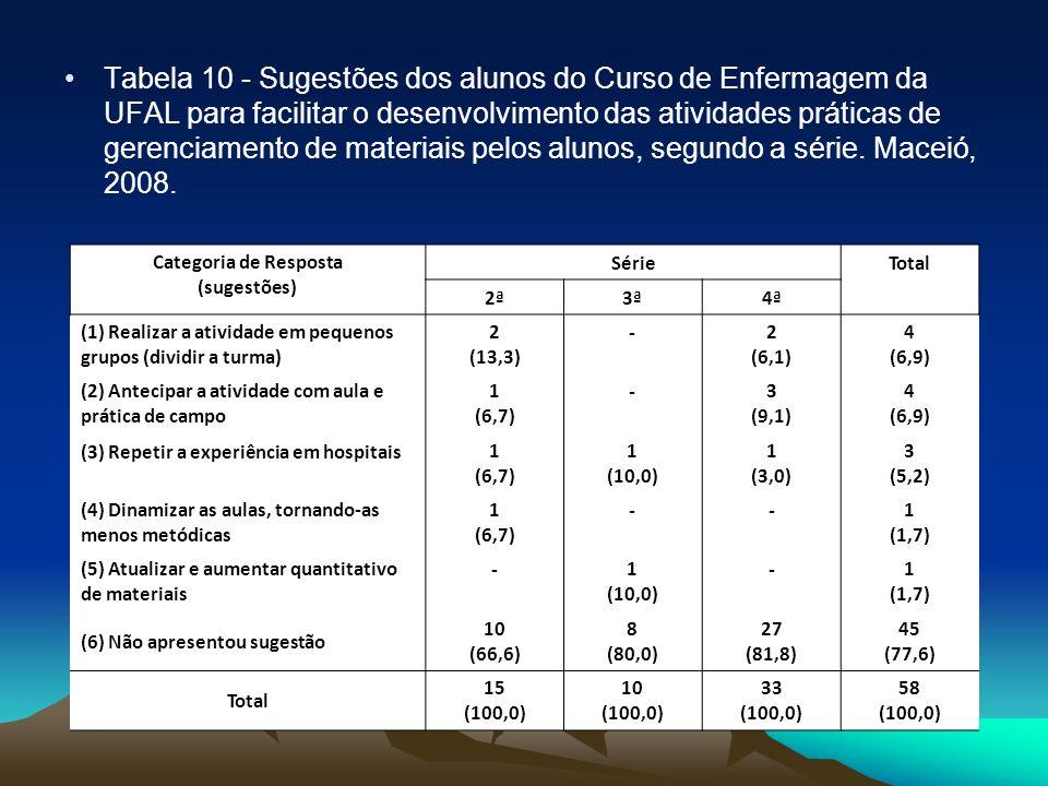 Tabela 10 - Sugestões dos alunos do Curso de Enfermagem da UFAL para facilitar o desenvolvimento das atividades práticas de gerenciamento de materiais pelos alunos, segundo a série. Maceió, 2008.