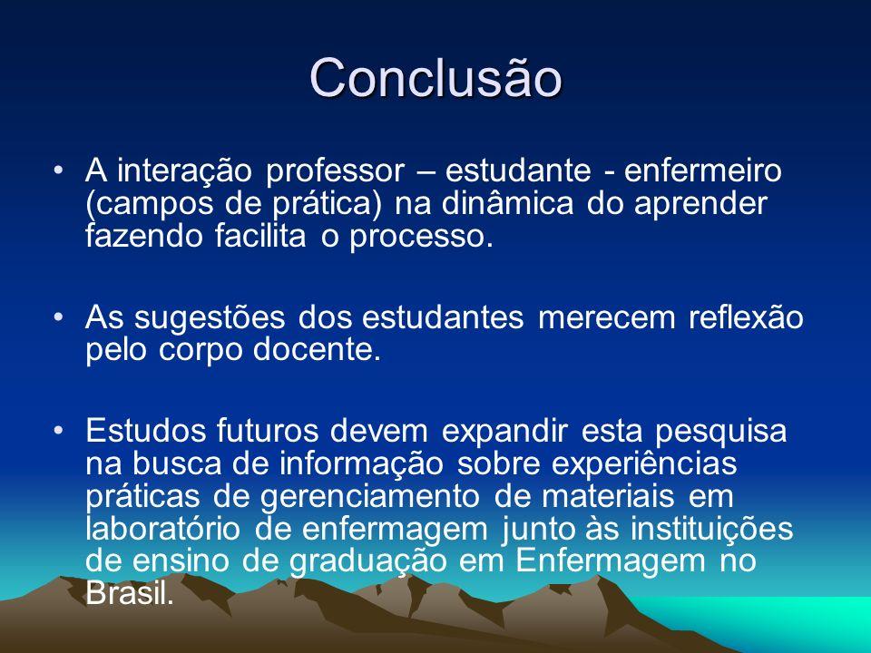 Conclusão A interação professor – estudante - enfermeiro (campos de prática) na dinâmica do aprender fazendo facilita o processo.