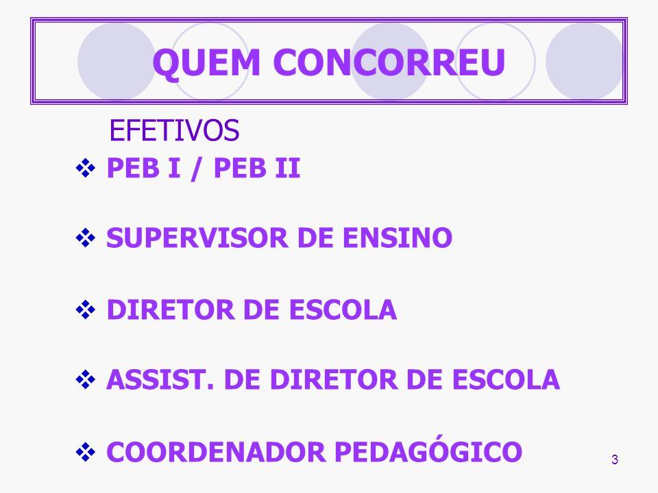 QUEM CONCORREU PEB I / PEB II SUPERVISOR DE ENSINO DIRETOR DE ESCOLA